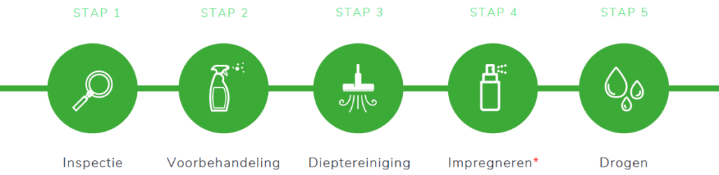 tnclean nl stappenplan